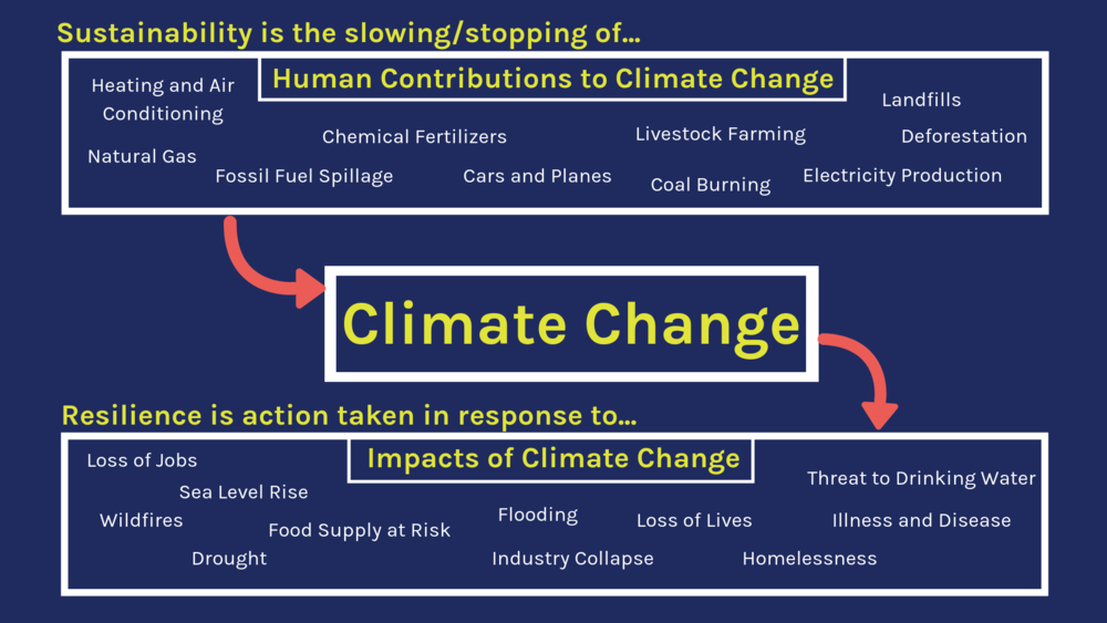 Sustainability & Resilience Explanation Chart.png
