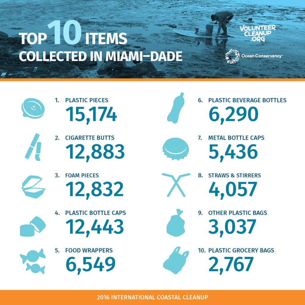 Top 10 Miami Dade.png