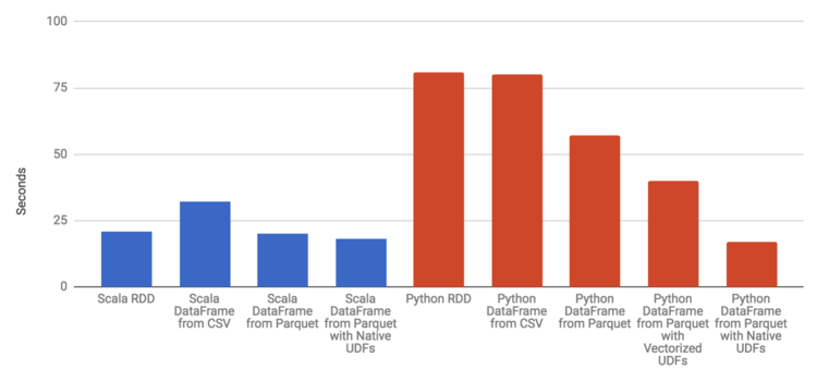 Apache Spark: DataFrames and RDDs — Mindful Machines