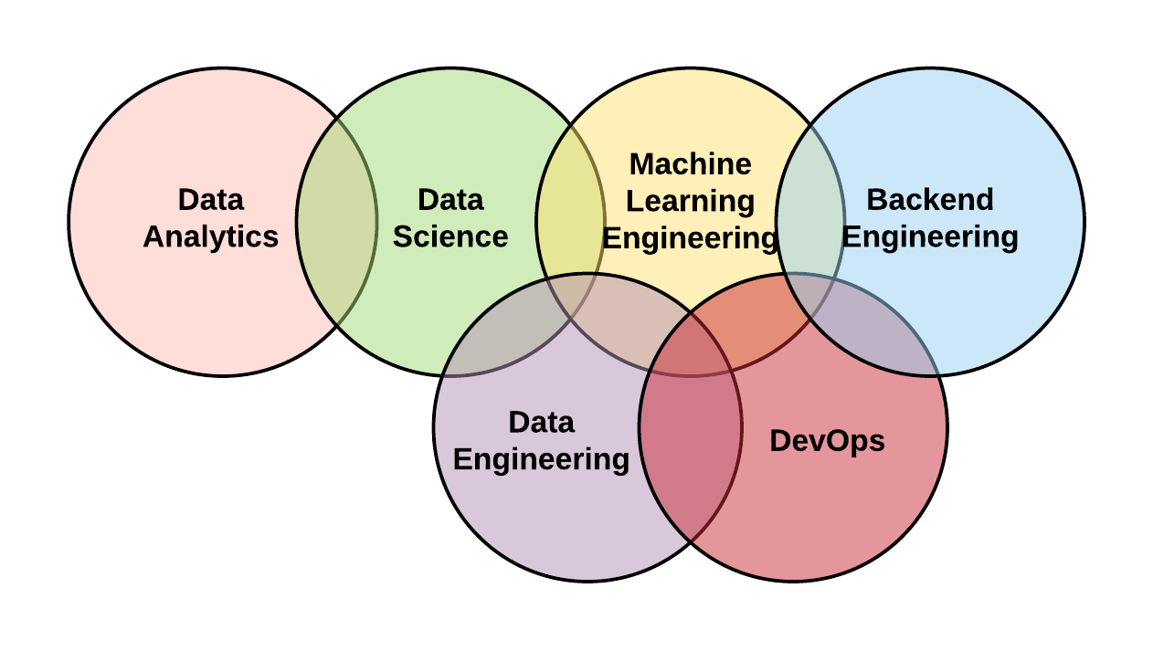 The Flavors of Data Science and Engineering — Mindful Machines