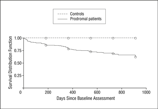 Figure 4.  Cumulative survival distribution function modeling time to conversion to psychosis in 291 clinical high-risk (prodromal) patients and 134 demographically comparable normal control subjects (dashed line). Source: Cannon et al., JAMA Psychiatry 2008;65(1):28-37