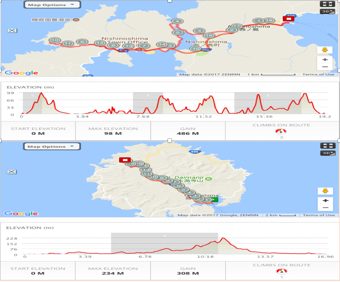Day 5: Cycling Profile