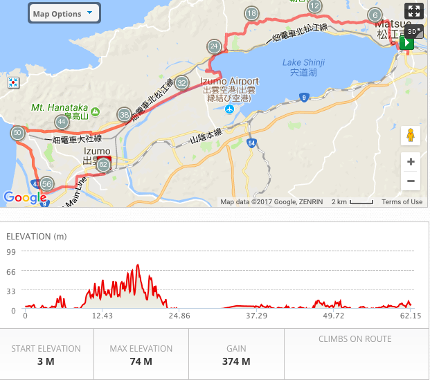 Day 9: Cycling Profile