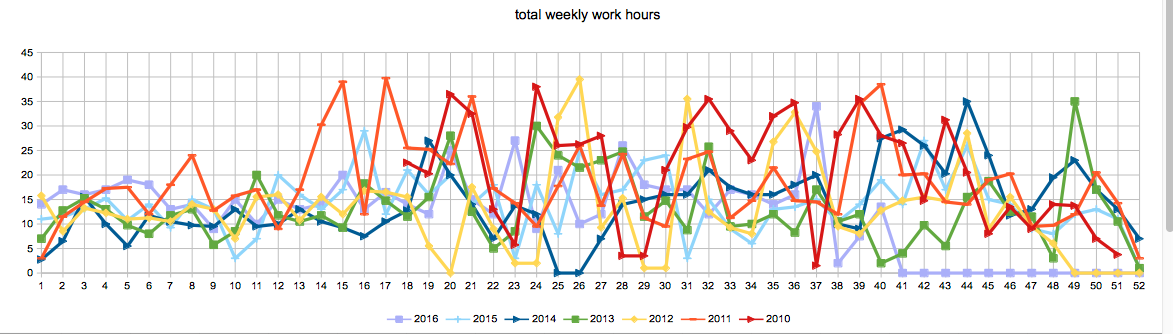 the weekly fluctuations in work hours in my studio