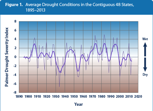 US drought trends