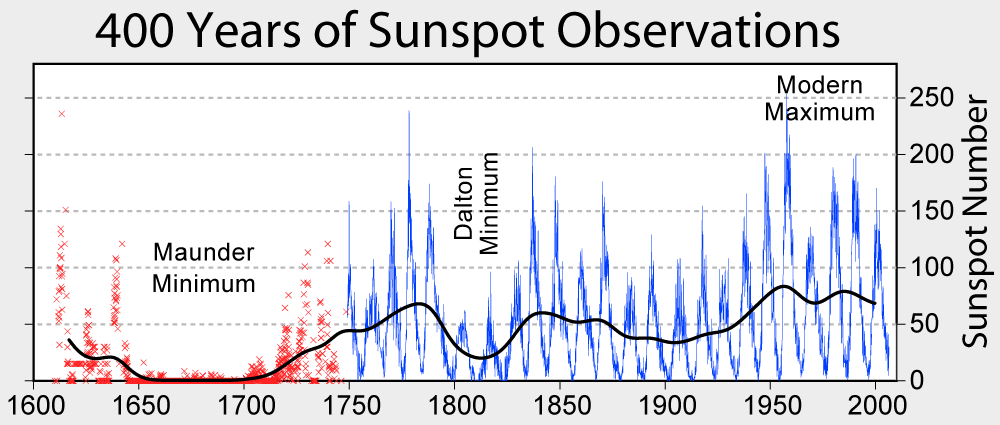 400-years-of-sunspots.png