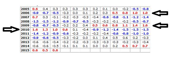 Nino_index_values_2005-20151.png