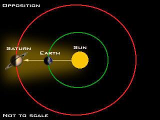Saturn_opposition.jpg