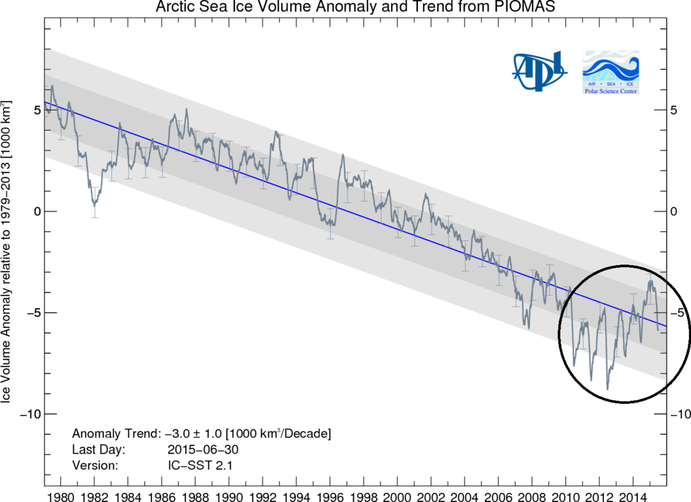 Arctic-Sea-Ice-Volume-Trend.png