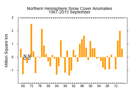 Northern Hemisphere snow cover anomalies at end of September   http://climate.rutgers.edu/snowcover/chart_anom.php?ui_set=1&ui_region=nhland&ui_month=9