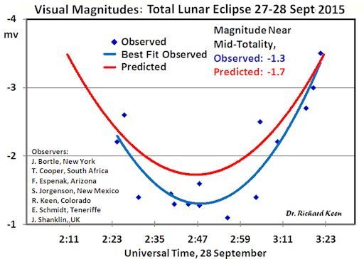 predicted-lunar-eclipse-brightness.jpg