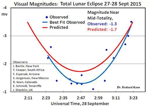 predicted-lunar-eclipse-brightness.jpg