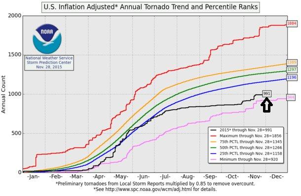 Preliminary tornado reports for 2015 as a percentile ranking; courtesy NOAA Storm Prediction Center