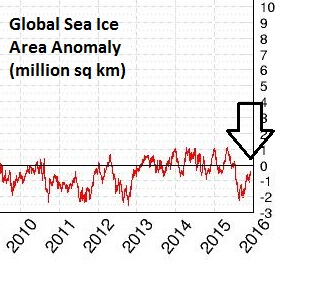 "red line represents global sea ice areal extent compared to the 1979-2008 normal as represented by the ""zero"" line; data courtesy University of Illinois ""cryosphere""; NOAA/NCEP Snow and Ice Data Center"