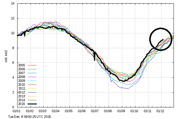 Northern hemisphere sea ice extent for 2015 (black line); Note - the sea ice extent here is calculated with the coastal zones masked out.