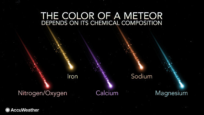 The color of a meteor depends on its chemical composition; courtesy AccuWeather