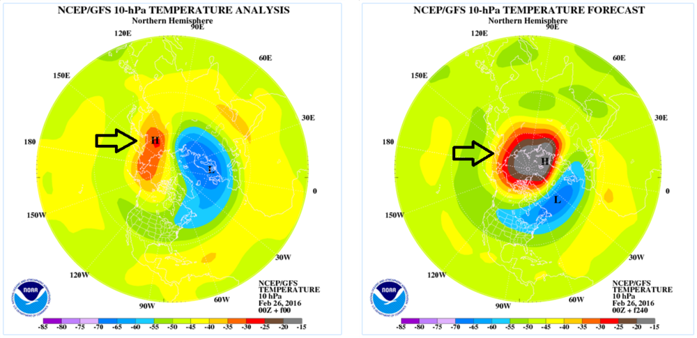 Current stratospheric temperature analysis (left) and 10-day forecast (right); courtesy NOAA