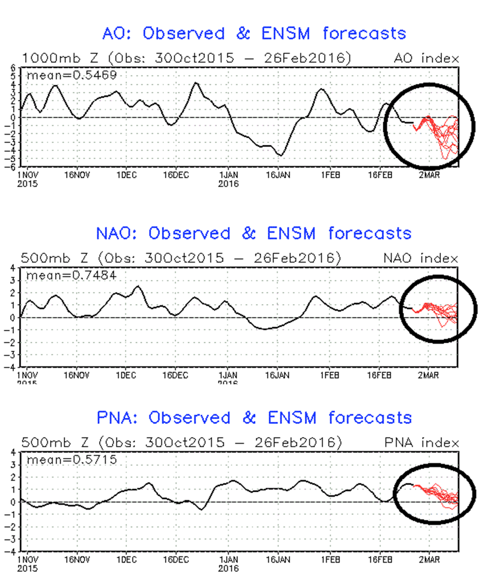 Teleconnection indices including the AO, NAO and PNA (black=past, current; red=forecasted); courtesy NOAA