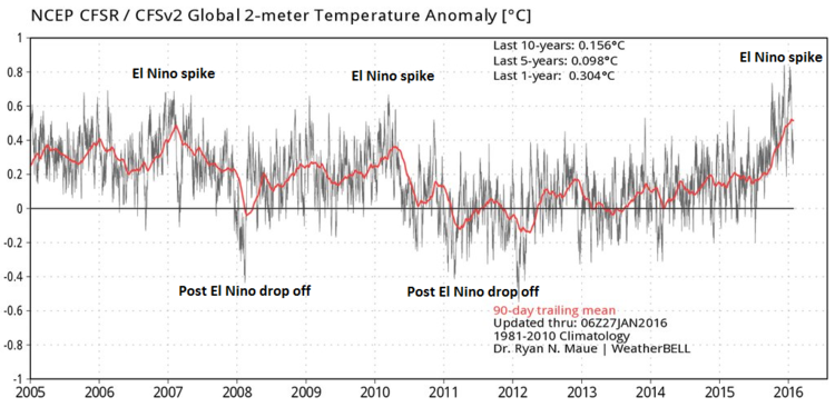 Global temperature anomalies from 2005 to 2016 with El Nino spikes and post-El Nino sharp drop offs; map courtesy Dr. Ryan Maue and Weather Bell Analytics
