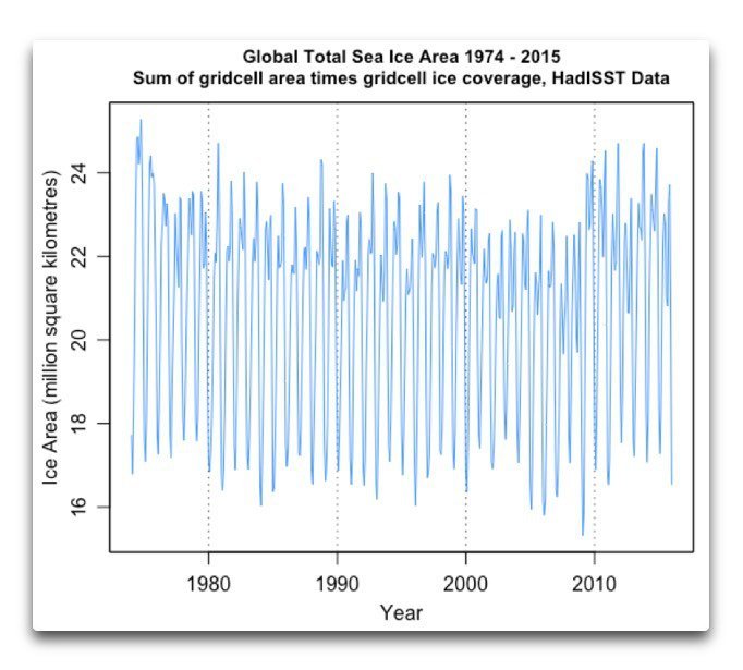 "Global sea ice area 1974-2015; Source: Willis Eschenbach/"" Watts Up With That ""; data source: http://www.metoffice.gov.uk/hadobs/hadisst/data/download.html ]"