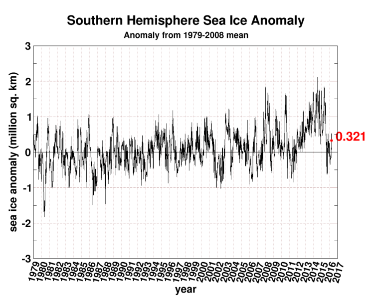"Southern Hemisphere Sea Ice Anomalies; courtesy University of Illinois ""cryosphere"""