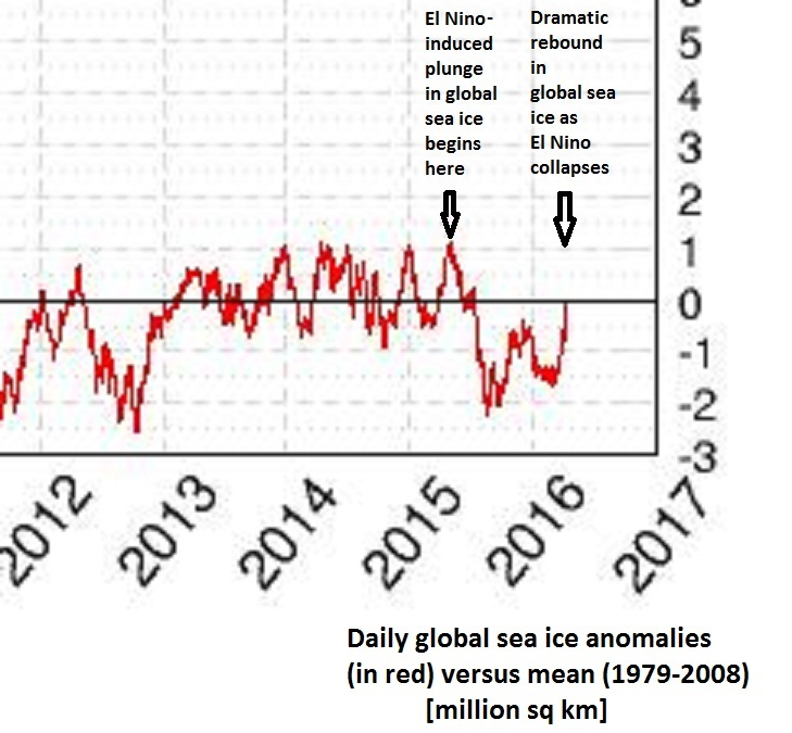 "Daily global sea ice anomalies (red) versus 1979-2008 mean showing sharp plunge during much of 2015 and quite a rebound in the last few weeks; plot courtesy University of Illinois ""cryosphere""; data source: NOAA's National Snow and Ice Data Center (NSIDC)"