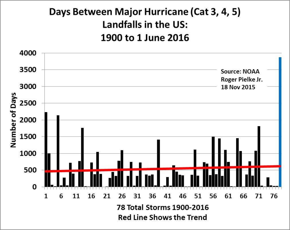 """Current streak with no """"major"""" hurricane strikes in the US is by far the longest since 1900 (blue bar at far right represents number of days); map courtesy Roger Pielke, Jr. (University of Colorado), NOAA"""