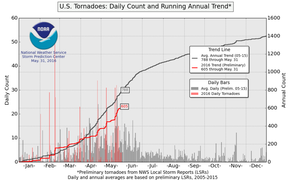 Preliminary number of tornadoes this year as reported by the NOAA/Storm Prediction Center
