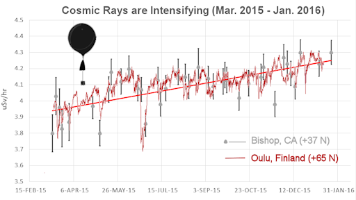 Cosmic rays have been steadily increasing in recent months during historically weak solar cycle 24