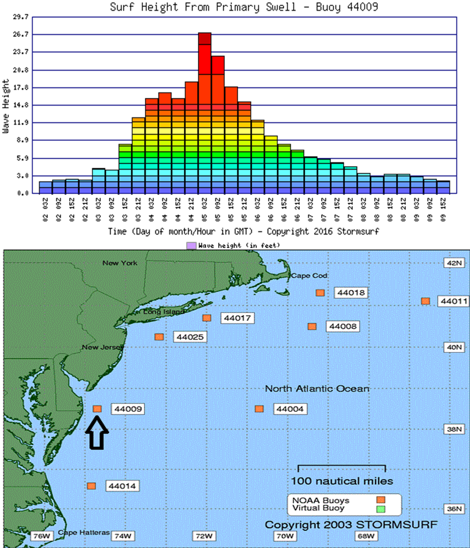 Wave height prediction (top) at buoy location south of Cape May, NJ (location of buoy arrow bottom map); courtesy StormSurf.com