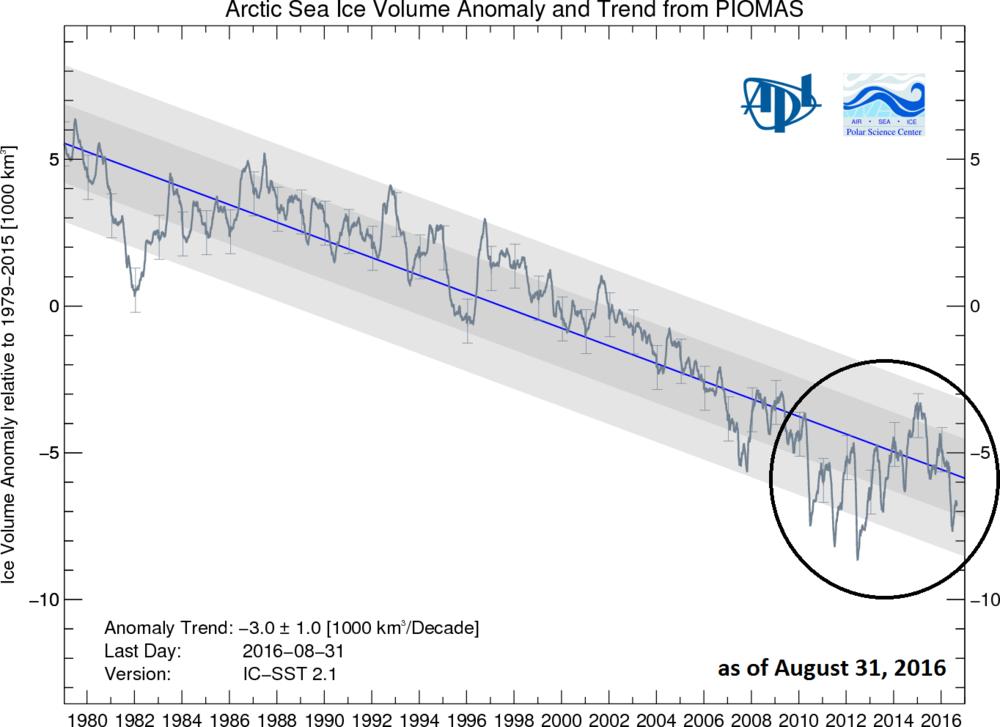 Source: Arctic sea ice volume anomaly and trend since 1979 from PIOMAS model, University of Washington; http://psc.apl.uw.edu/wordpress/wp-content/uploads/schweiger/ice_volume/BPIOMASIceVolumeAnomalyCurrentV2.1.png