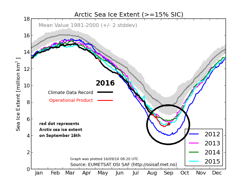 Source: using EUMETSAT satellite data to determine Arctic sea ice extent where sea ice concentration is greater than or equal to 15%;http://osisaf.met.no/quicklooks/sie_graphs/nh/en/osisaf_nh_iceextent_daily_5years.png