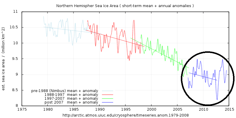 The derivation of this graph of Northern Hemisphere sea ice area is detailed here: https://climategrog.wordpress.com/2013/09/16/on-identifying-inter-decadal-variation-in-nh-sea-ice