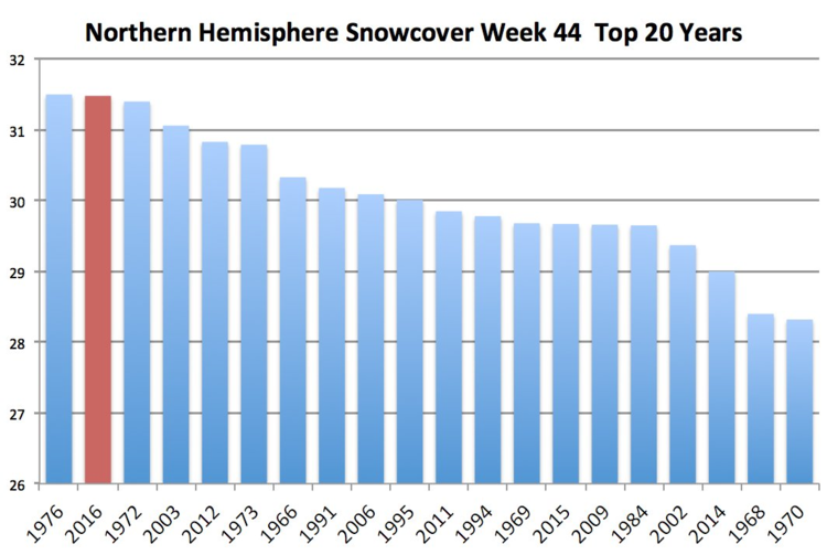 Snowpack across the entire Northern Hemisphere is at the second highest level ever measured for this time of year