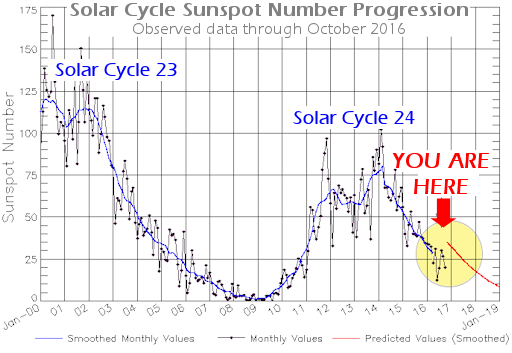 The solar cycle is like a pendulum, swinging back and forth between periods of high and low sunspot number every 11 years. These data from NOAA show that the pendulum is swinging toward low sunspot numbers even faster than expected. (The red line is the forecast; black dots are actual measurements.). Given the current progression, forecasters expect the cycle to bottom out with a deep solar Minimum in 2019-2020. Courtesy spaceweather.com