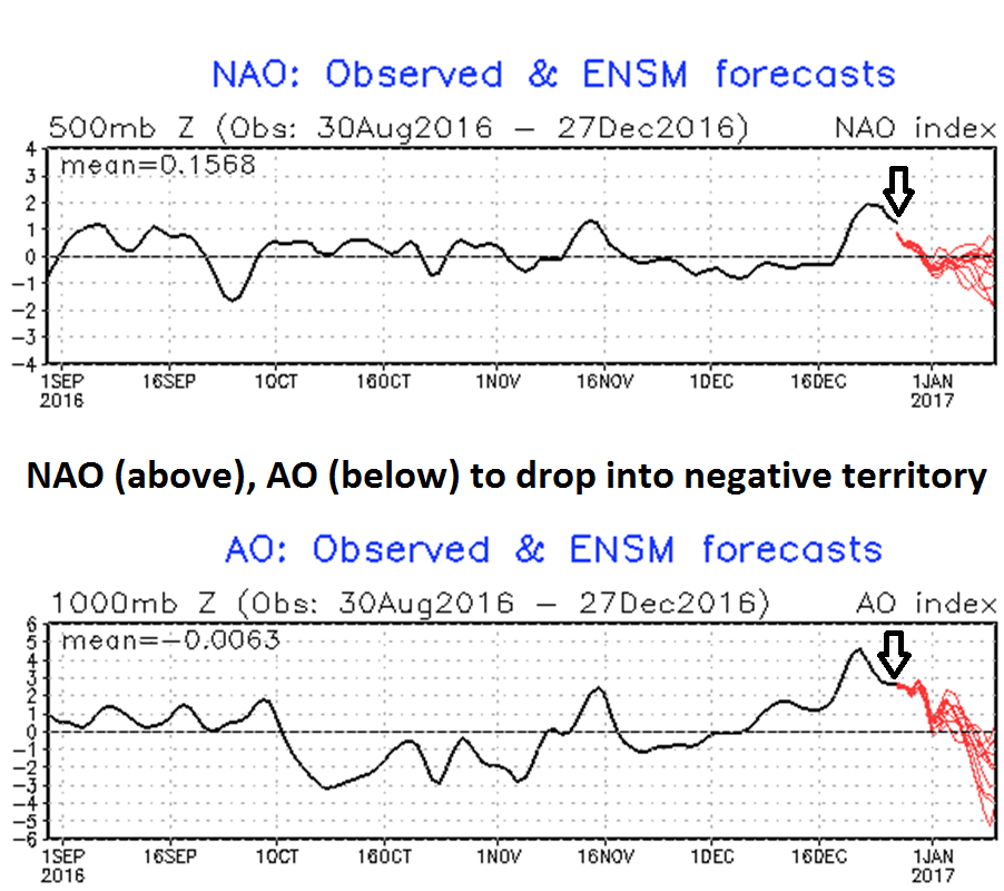 Current (arrow) and forecasted (red) NAO and AO index values; courtesy NOAA
