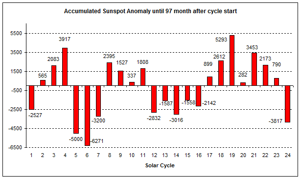 Comparison of all solar cycles since 1755 in terms of accumulated sunspot number anomalies from the mean value. Plot courtesy publication cited below, authors Frank Bosse and Fritz Vahrenholt