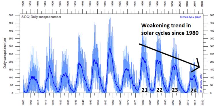 Výsledok vyhľadávania obrázkov pre dopyt solar cycle