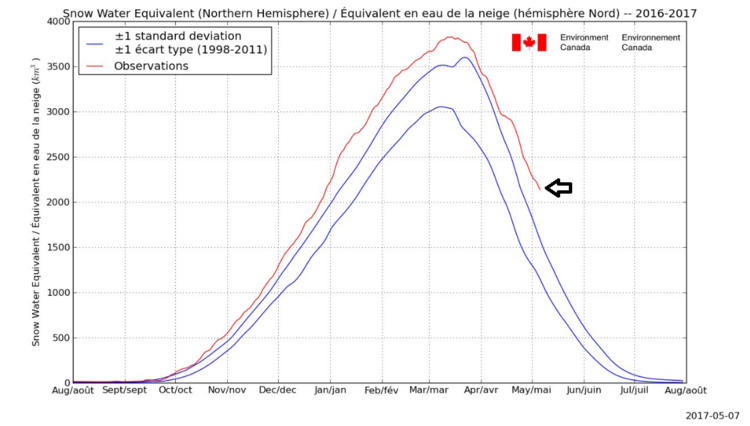 Snow is running at well above normal levels across the Northern Hemisphere; courtesy Environment Canada