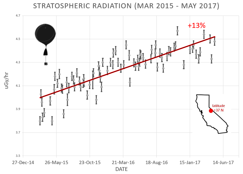 Cosmic rays have been steadily increasing in recent months during historically weak solar cycle 24 which is heading towards the next solar minimum; courtesy spaceweather.com