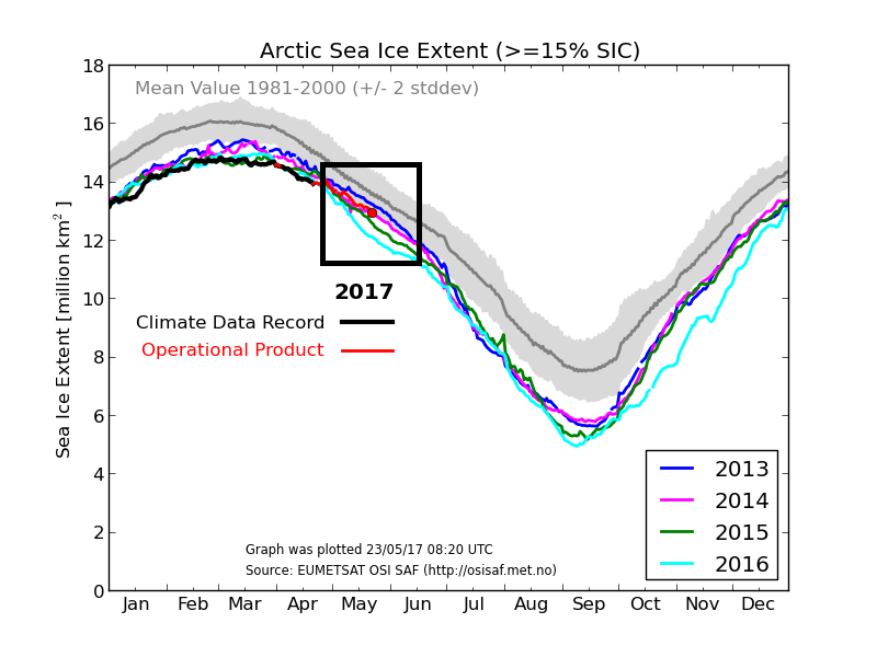 Arctic sea ice extent for 2017 with red circle representing current amount; courtesy  EUMETSAT