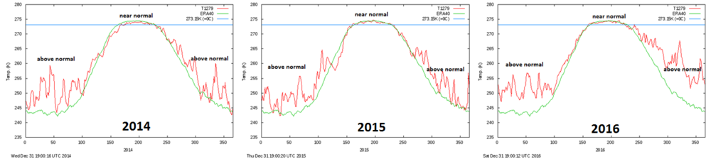 Consistent temperature pattern in the Arctic region during the last three years with near normal conditions in the all-important warm season with respect to sea ice extent and above-normal conditions in the cold season; data courtesy Danish Meteorological Institute