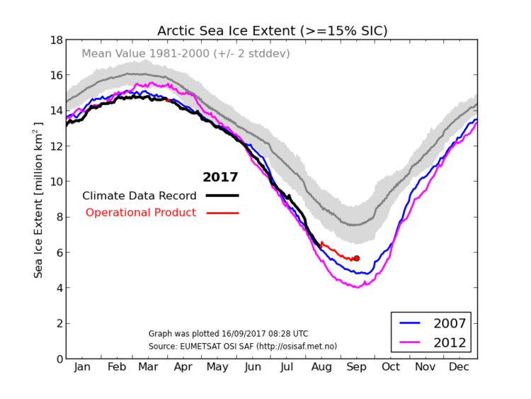 Using EUMETSAT satellite data to determine Arctic sea ice extent where sea ice concentration is greater than or equal to 15%. Source: http://osisaf.met.no/p/new_ice_extent_graphs.php