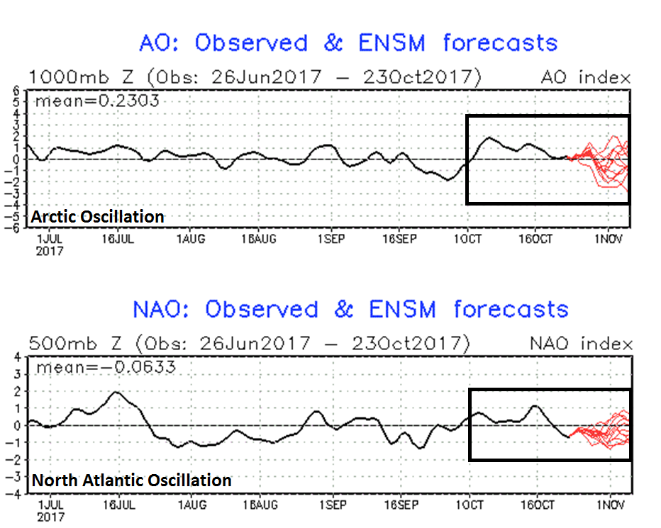 Arctic Oscillation (top) and North Atlantic Oscillation (bottom) index values (in black) through October 23rd with model forecasted values in red; courtesy NOAA