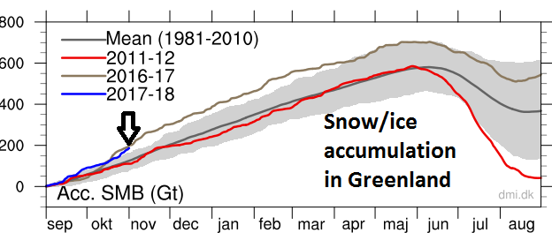 Accumulation of Greenland snow/ice currently at very high levels relative-to-normal as indicated by arrow; data courtesy  Danish Meteorological Institute