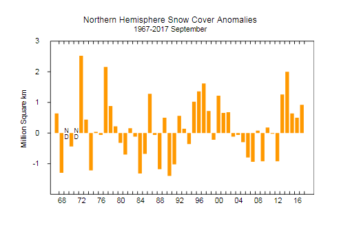 Northern Hemisphere snow cover at above-normal levels (far right of plot) at the end of September; data courtesy  Rutgers Snow Lab