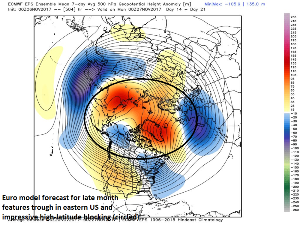 00Z Euro forecast map of 7-day mean 500 mb height anomalies for later this month featuring impressive high-latitude blocking (circled region) and troughing in the eastern US (very similar to the 06Z GFS model)