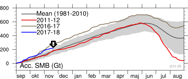 The accumulated surface mass balance from September 1st to now (blue line, Gt) and the season 2011-12 (red) which had very high summer melt in Greenland. For comparison, the mean curve from the period 1981-2010 is shown (dark grey). Courtesy Danish Meteorological Institute