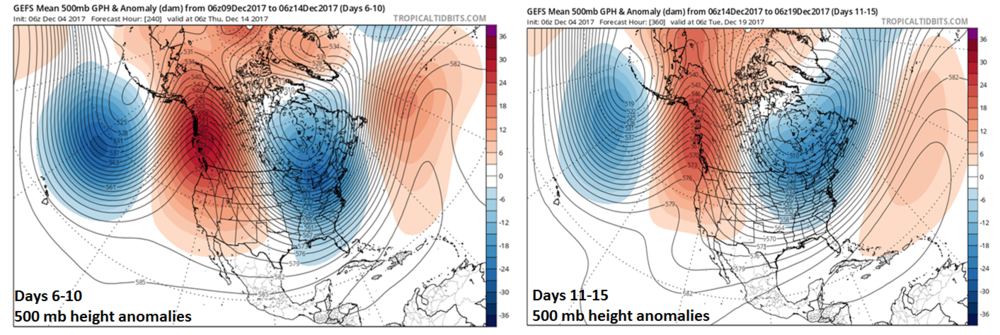 06Z GEFS forecasts map of 500 mb height anomalies for days 6-10 (left) and days 11-15 (right). The 500 mb height anomaly forecast maps show a persistent upper-level pattern with a deep trough in the central/eastern US, strong ridging along the west coast of Canada and the Pacific Northwest, and strong ridging at high latitudes. ; maps courtesy tropicaltidbits.com, NOAA/EMC