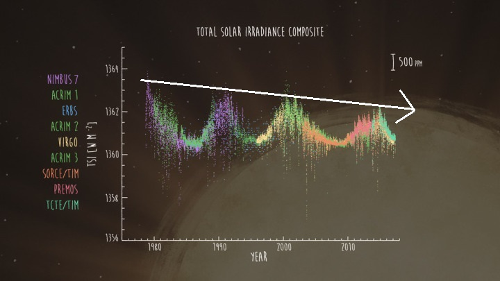 The sun's total solar irradiance as measured since 1978 by nine previous satellites has been in a downward trend since solar cycle 21 peaked around 1980.  A new instrument known as the Total and Spectral solar Irradiance Sensor (TSIS-1) will continue these measurements going forward.  Credit NASA